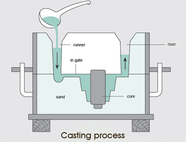 Casting Process: Advantages and Limitations